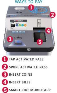 New Northstar Link farebox diagram